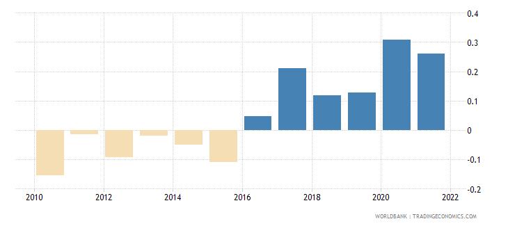 rwanda government effectiveness estimate wb data