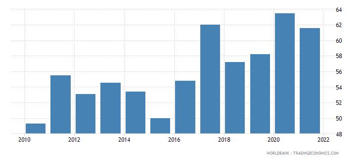 rwanda government effectiveness percentile rank wb data