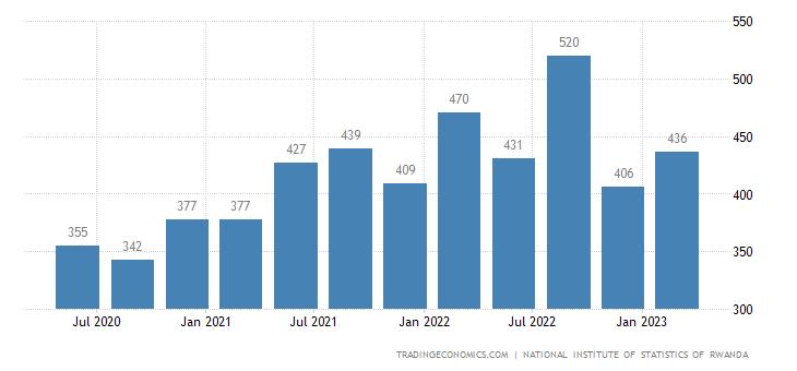 Rwanda Government Spending