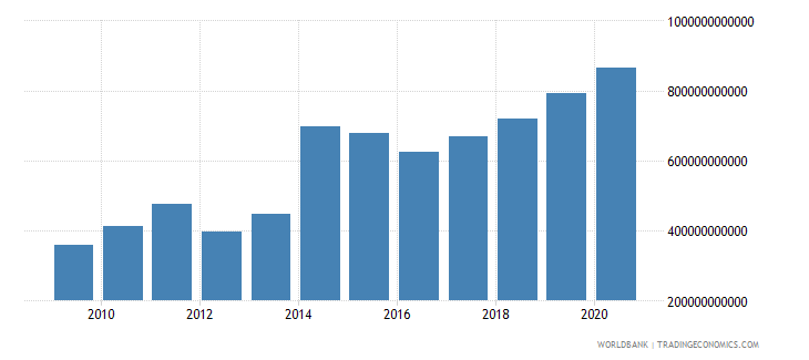 rwanda grants and other revenue current lcu wb data