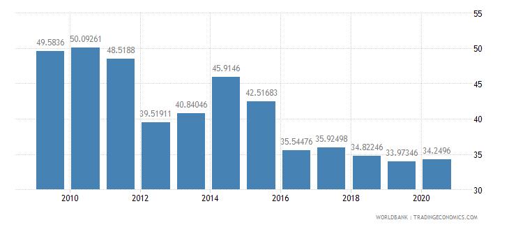 rwanda grants and other revenue percent of revenue wb data
