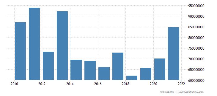 rwanda grants excluding technical cooperation bop us dollar wb data