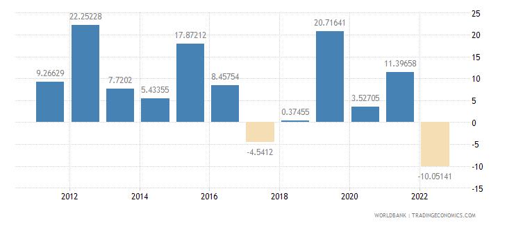 rwanda gross capital formation annual percent growth wb data