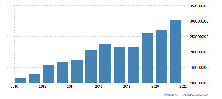 rwanda gross capital formation constant 2000 us dollar wb data