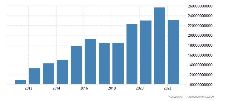 rwanda gross capital formation constant lcu wb data