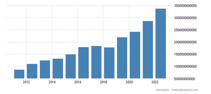 rwanda gross capital formation current lcu wb data