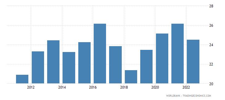 rwanda gross capital formation percent of gdp wb data