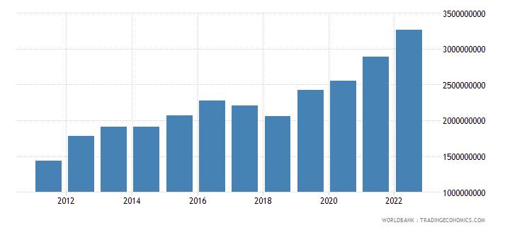 rwanda gross capital formation us dollar wb data