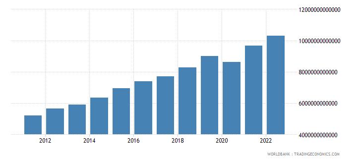 rwanda gross domestic income constant lcu wb data