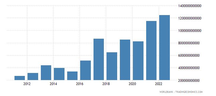 rwanda gross domestic savings current lcu wb data