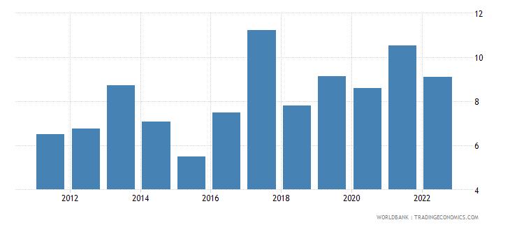 rwanda gross domestic savings percent of gdp wb data