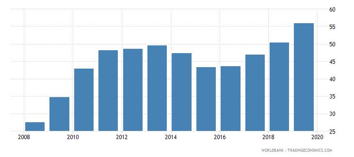 rwanda gross enrolment ratio lower secondary both sexes percent wb data