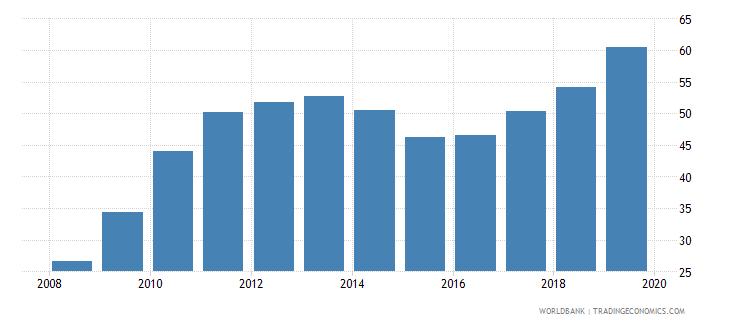 rwanda gross enrolment ratio lower secondary female percent wb data