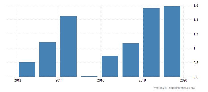 rwanda gross enrolment ratio post secondary non tertiary female percent wb data