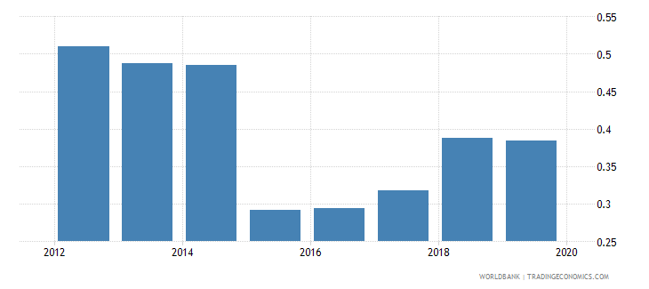 rwanda gross enrolment ratio post secondary non tertiary gender parity index gpi wb data