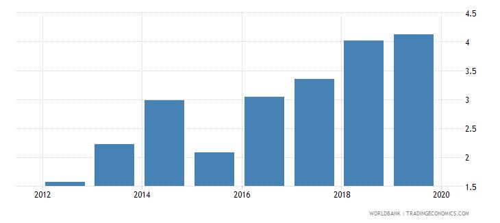 rwanda gross enrolment ratio post secondary non tertiary male percent wb data
