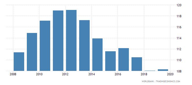 rwanda gross enrolment ratio primary and lower secondary female percent wb data