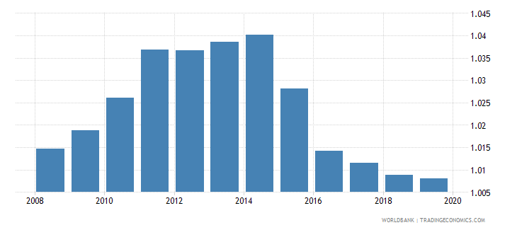 rwanda gross enrolment ratio primary and lower secondary gender parity index gpi wb data
