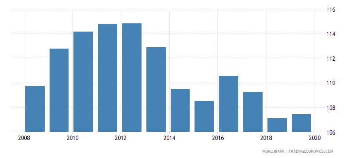 rwanda gross enrolment ratio primary and lower secondary male percent wb data