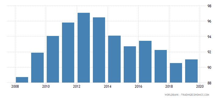 rwanda gross enrolment ratio primary and secondary both sexes percent wb data