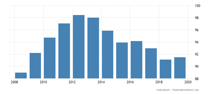 rwanda gross enrolment ratio primary and secondary female percent wb data