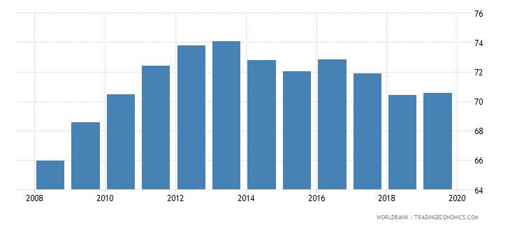 rwanda gross enrolment ratio primary to tertiary both sexes percent wb data