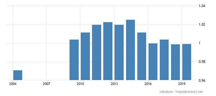 rwanda gross enrolment ratio primary to tertiary gender parity index gpi wb data