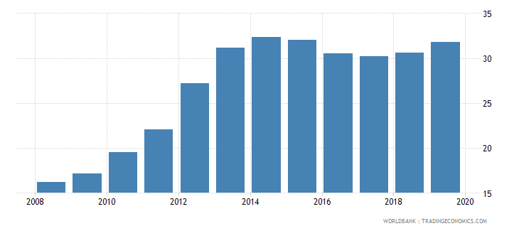 rwanda gross enrolment ratio upper secondary both sexes percent wb data