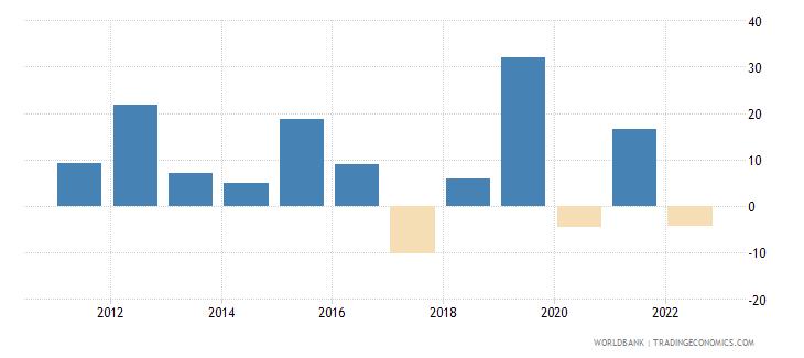 rwanda gross fixed capital formation annual percent growth wb data