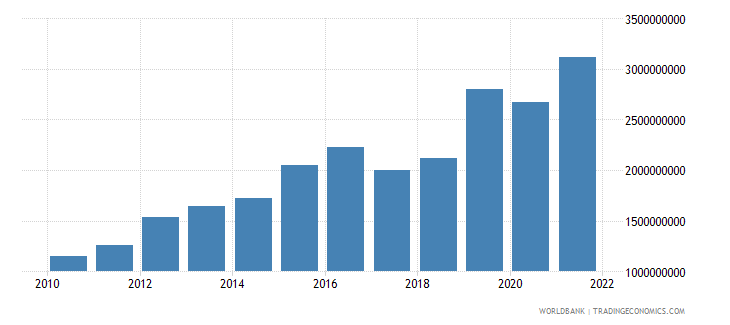 rwanda gross fixed capital formation constant 2000 us dollar wb data