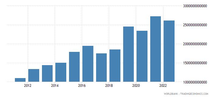 rwanda gross fixed capital formation constant lcu wb data
