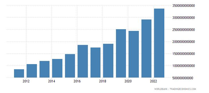rwanda gross fixed capital formation current lcu wb data