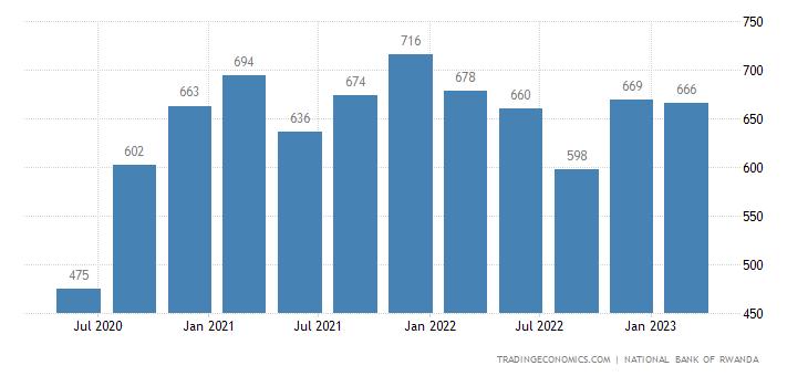 Rwanda Gross Fixed Capital Formation