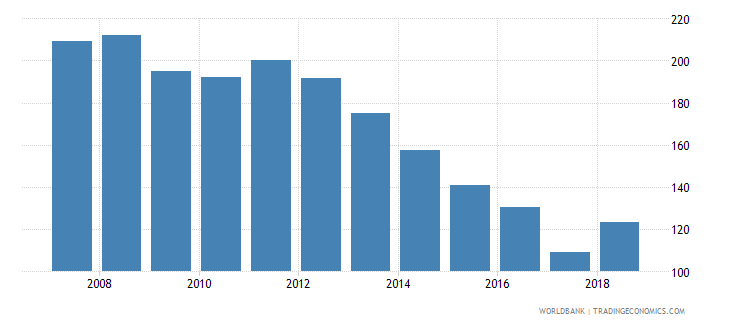 rwanda gross intake rate in grade 1 female percent of relevant age group wb data