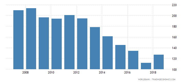 rwanda gross intake rate in grade 1 total percent of relevant age group wb data