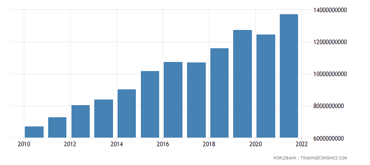 rwanda gross national expenditure constant 2000 us dollar wb data