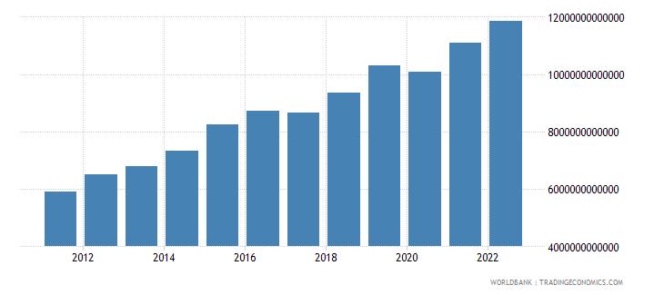 rwanda gross national expenditure constant lcu wb data