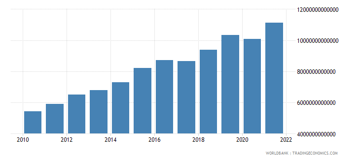 rwanda gross national expenditure constant lcu wb data