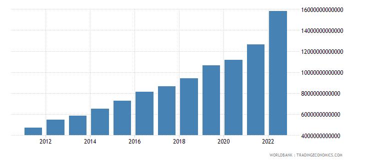 rwanda gross national expenditure current lcu wb data