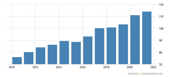 rwanda gross national expenditure deflator base year varies by country wb data