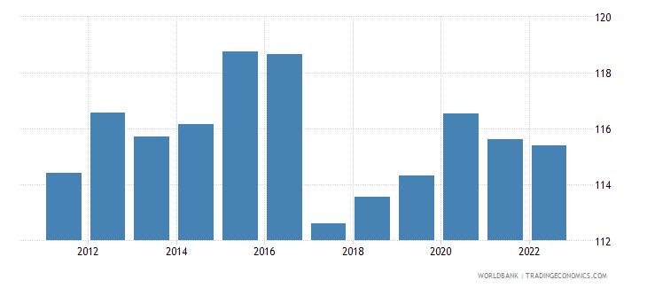 rwanda gross national expenditure percent of gdp wb data