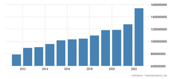 rwanda gross national expenditure us dollar wb data
