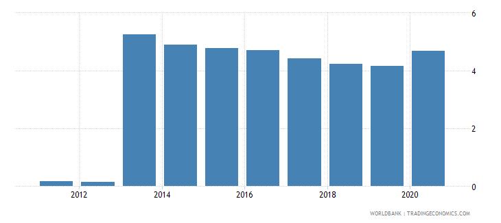 rwanda gross portfolio debt liabilities to gdp percent wb data