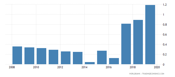 rwanda gross portfolio equity assets to gdp percent wb data