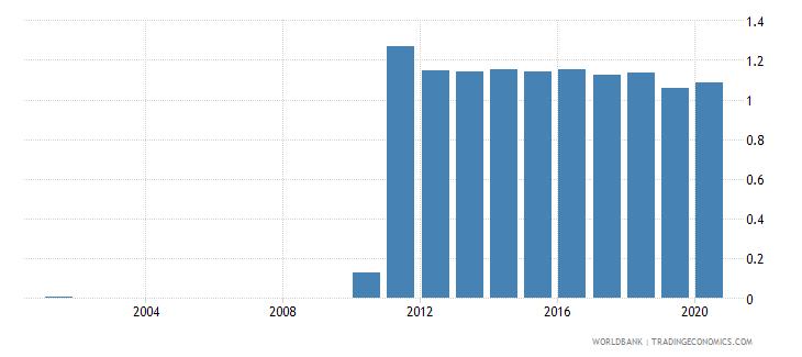 rwanda gross portfolio equity liabilities to gdp percent wb data