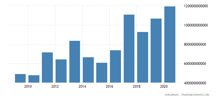 rwanda gross savings current lcu wb data