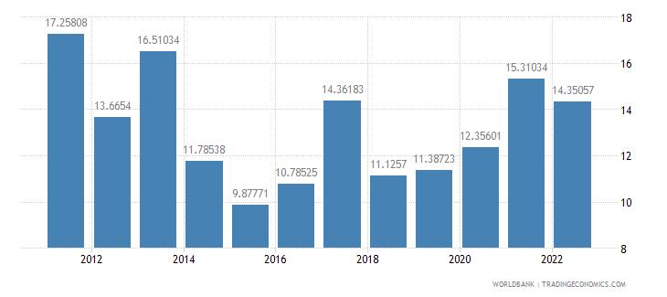 rwanda gross savings percent of gdp wb data