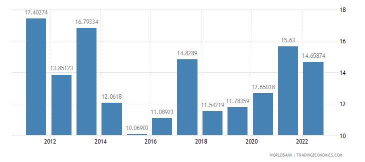 rwanda gross savings percent of gni wb data