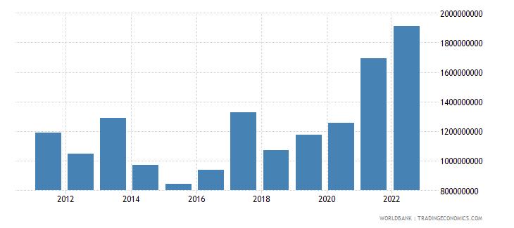rwanda gross savings us dollar wb data