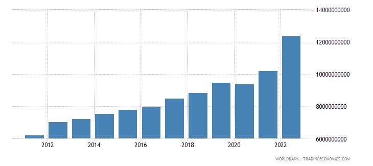 rwanda gross value added at factor cost us dollar wb data